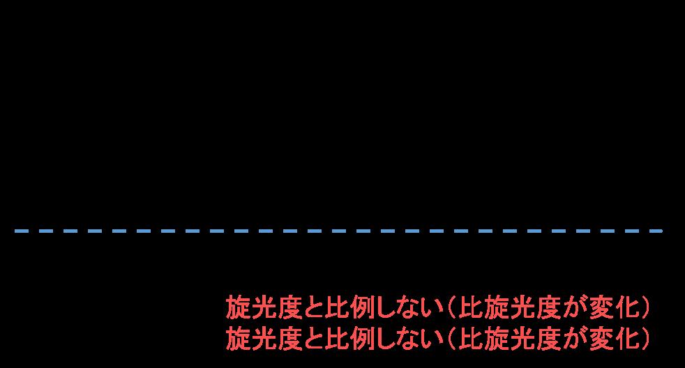 ORD・CDの基礎(2) 旋光度測定