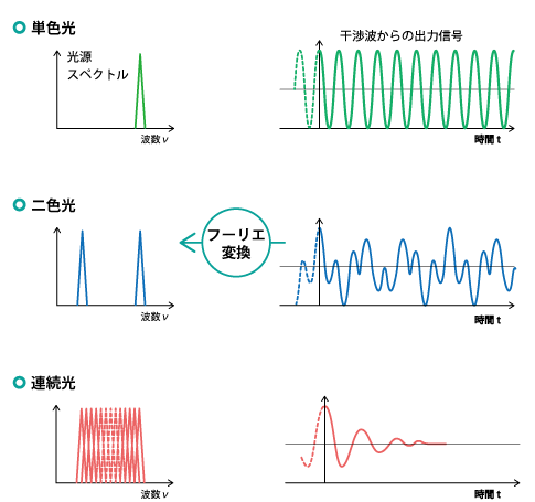出力信号のフーリエ変換 FTIRの基礎(3) フーリエ変換 | 日本分光株式会社 技術情報 We