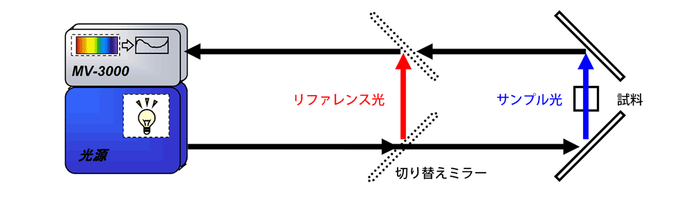 Pseudo double beam mechanism in transmission measurement