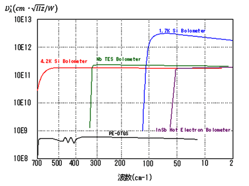 Detector sensitivity to wave number