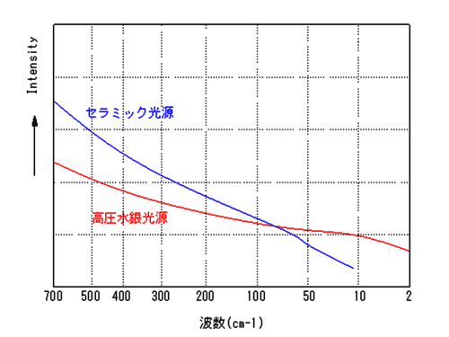 Various light source intensity with respect to wave number