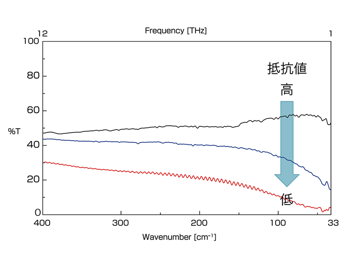 Transmission spectrum of silicon wafers with different resistance values