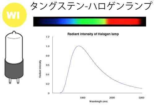 ORD・CDの基礎(6) 旋光計の光源と特徴