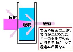 紫外可視分光光度計の基礎(5) ...